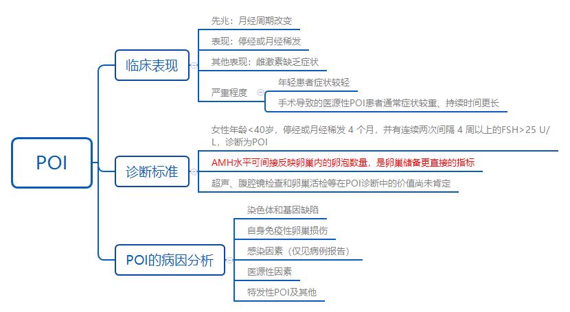 女性月经周期_AMH相关指南共识介绍_南京诺唯赞医疗科技有限公司